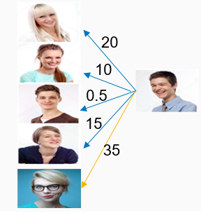 Home-Made Java Face Recognition Application - DZone AI
